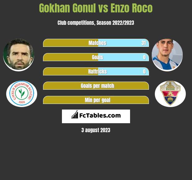 Gokhan Gonul vs Enzo Roco infographic