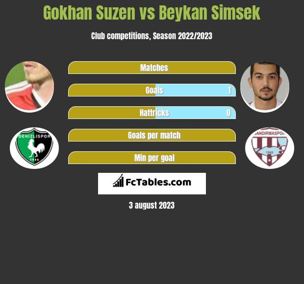 Gokhan Suzen vs Beykan Simsek h2h player stats