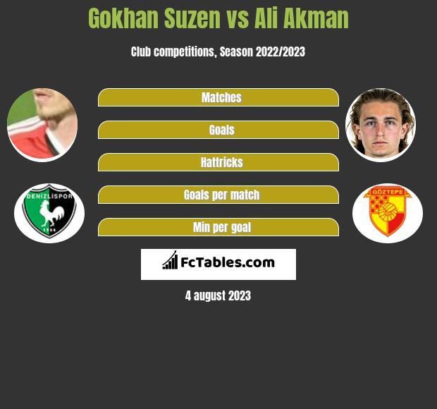 Gokhan Suzen vs Ali Akman h2h player stats