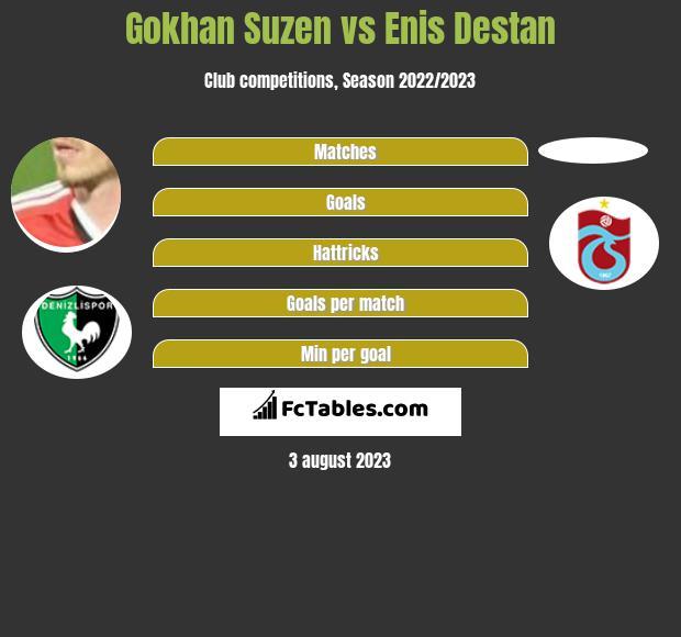 Gokhan Suzen vs Enis Destan h2h player stats