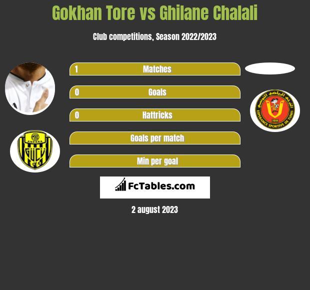 Gokhan Tore vs Ghilane Chalali infographic