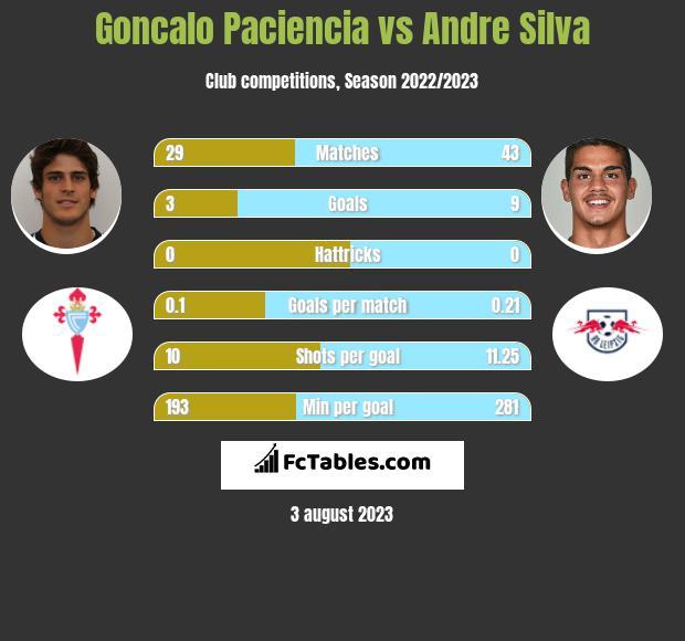 Goncalo Paciencia vs Andre Silva infographic