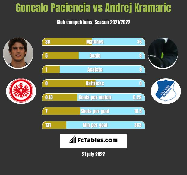 Goncalo Paciencia vs Andrej Kramaric infographic