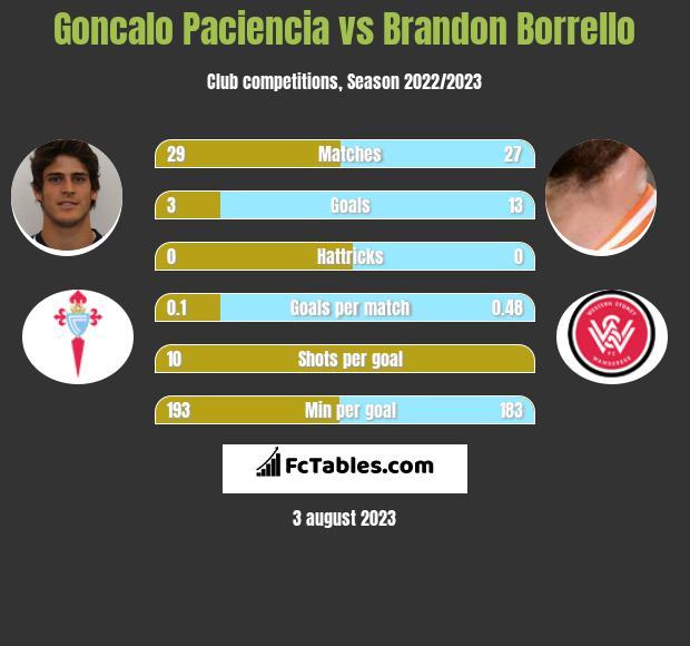 Goncalo Paciencia vs Brandon Borrello infographic