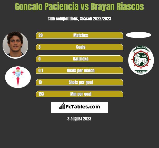 Goncalo Paciencia vs Brayan Riascos h2h player stats