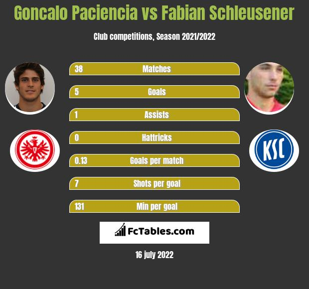 Goncalo Paciencia vs Fabian Schleusener h2h player stats