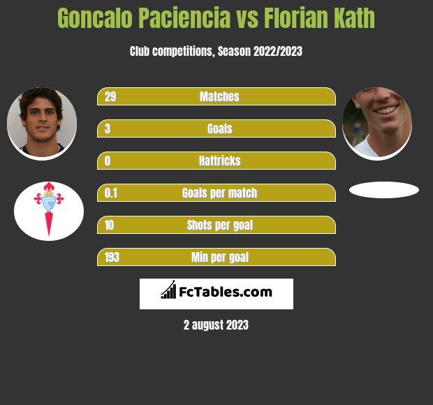 Goncalo Paciencia vs Florian Kath infographic