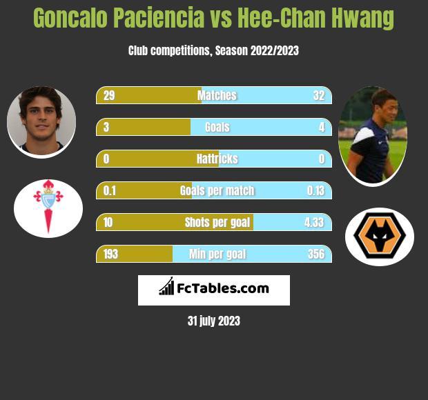 Goncalo Paciencia vs Hee-Chan Hwang h2h player stats