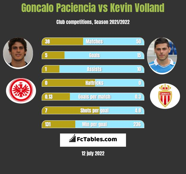 Goncalo Paciencia vs Kevin Volland infographic