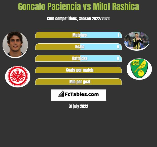 Goncalo Paciencia vs Milot Rashica h2h player stats