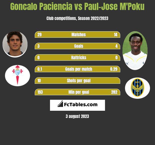 Goncalo Paciencia vs Paul-Jose M'Poku h2h player stats