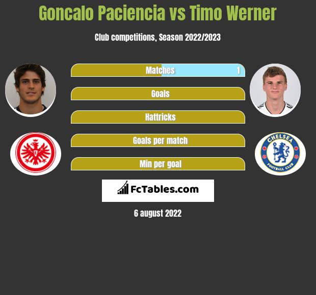 Goncalo Paciencia vs Timo Werner h2h player stats