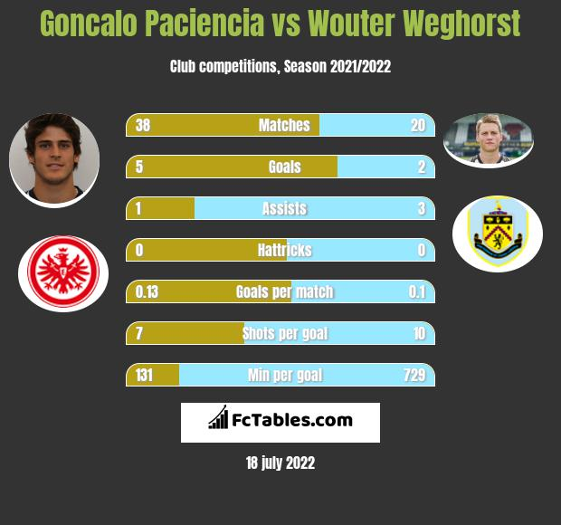 Goncalo Paciencia vs Wouter Weghorst h2h player stats
