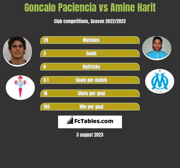 Goncalo Paciencia vs Amine Harit infographic