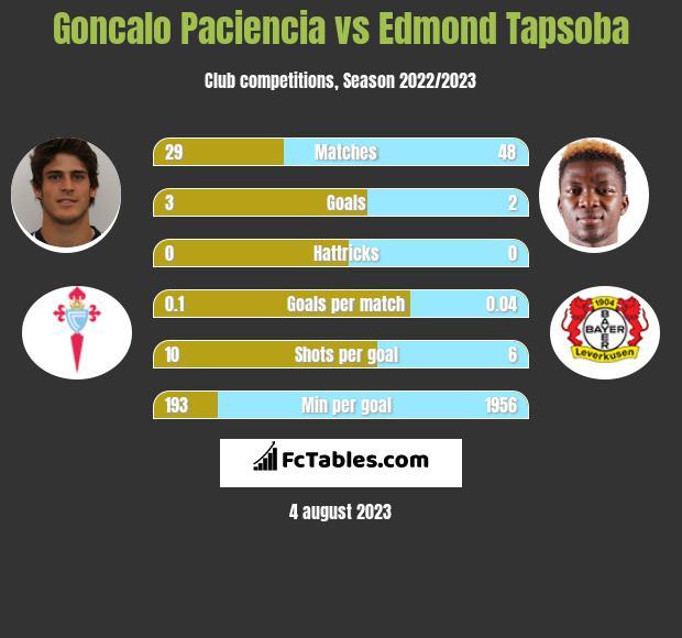 Goncalo Paciencia vs Edmond Tapsoba h2h player stats