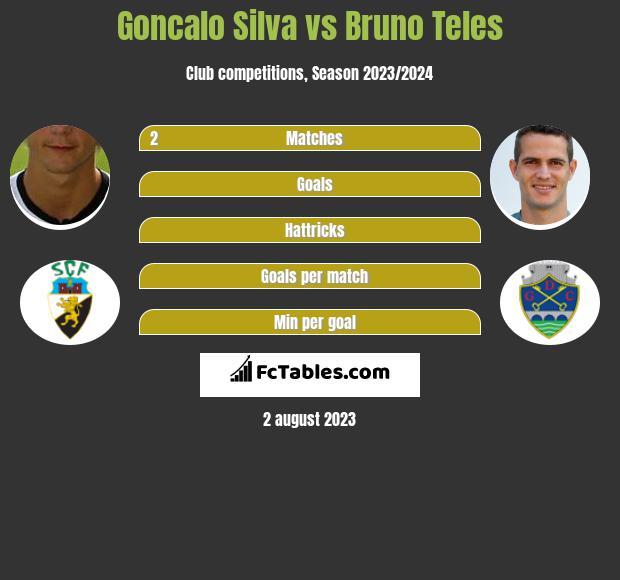 Goncalo Silva vs Bruno Teles infographic