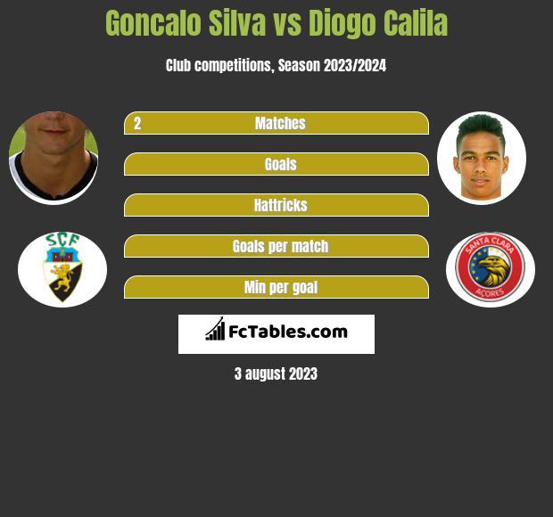 Goncalo Silva vs Diogo Calila infographic