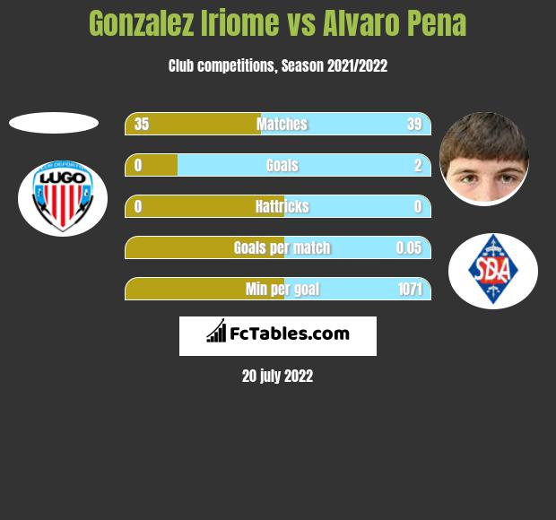 Gonzalez Iriome vs Alvaro Pena h2h player stats