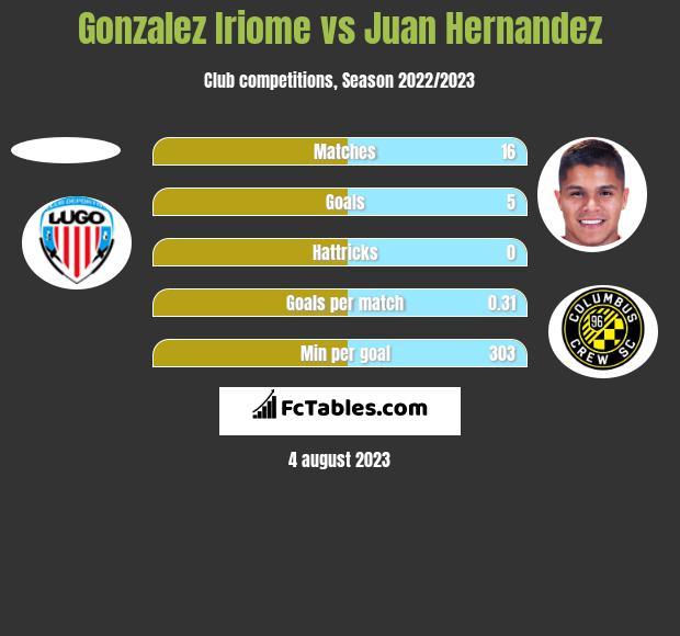 Gonzalez Iriome vs Juan Hernandez h2h player stats