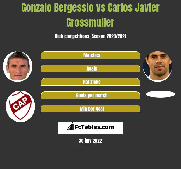 Gonzalo Bergessio vs Carlos Javier Grossmuller h2h player stats
