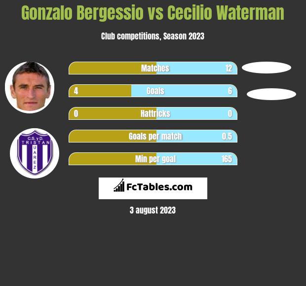 Gonzalo Bergessio vs Cecilio Waterman h2h player stats