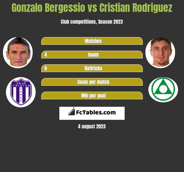 Gonzalo Bergessio vs Cristian Rodriguez h2h player stats