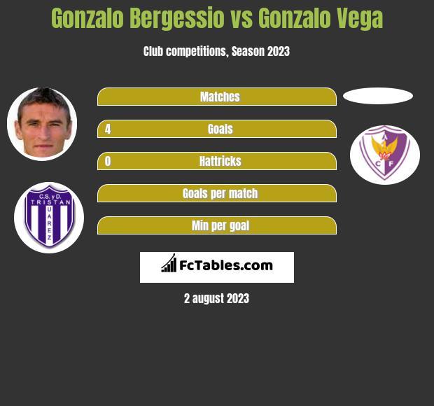 Gonzalo Bergessio vs Gonzalo Vega h2h player stats