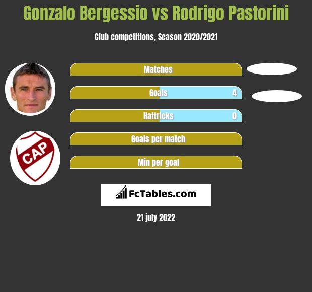 Gonzalo Bergessio vs Rodrigo Pastorini h2h player stats