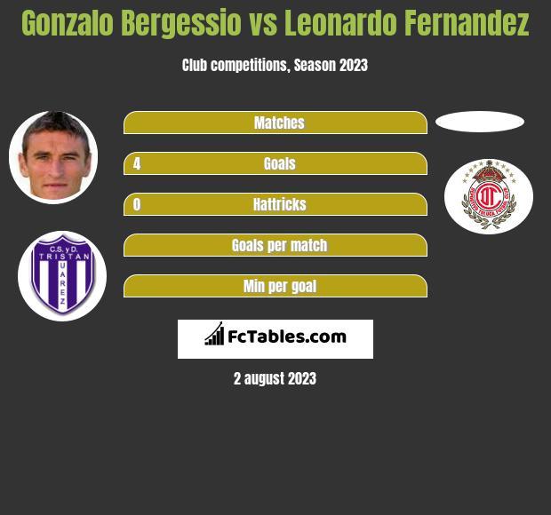 Gonzalo Bergessio vs Leonardo Fernandez h2h player stats