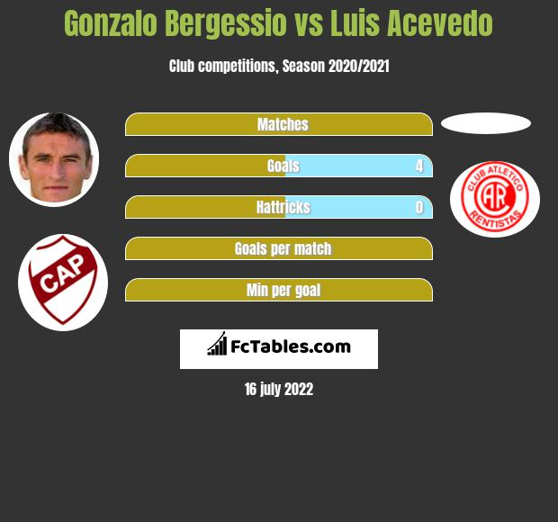 Gonzalo Bergessio vs Luis Acevedo h2h player stats