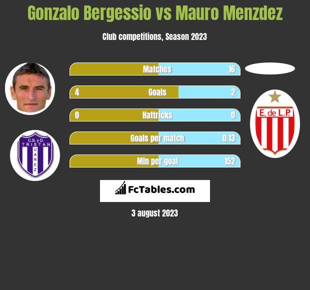 Gonzalo Bergessio vs Mauro Menzdez h2h player stats