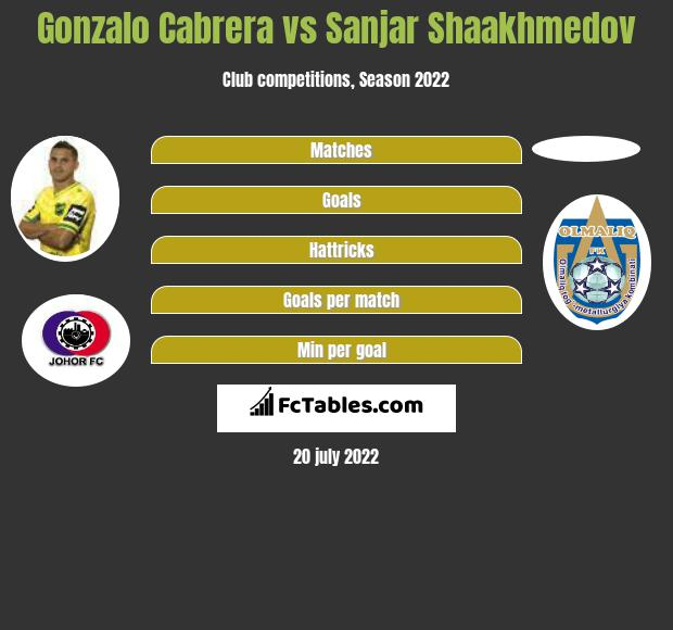 Gonzalo Cabrera vs Sanjar Shaakhmedov infographic