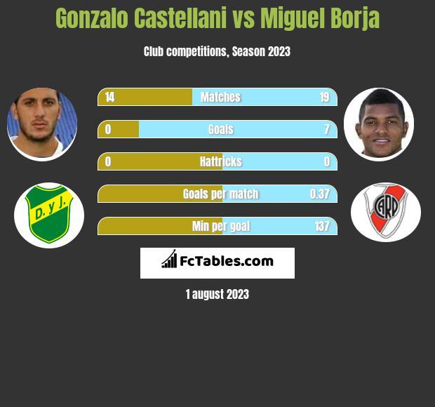 Gonzalo Castellani vs Miguel Borja infographic