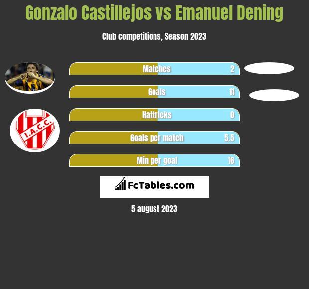 Gonzalo Castillejos vs Emanuel Dening h2h player stats