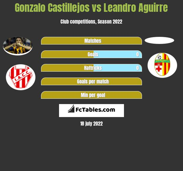 Gonzalo Castillejos vs Leandro Aguirre h2h player stats