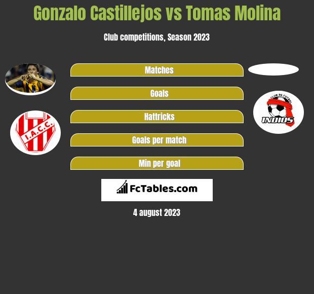 Gonzalo Castillejos vs Tomas Molina h2h player stats