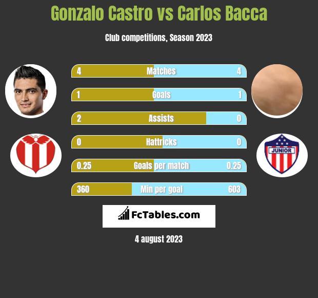 Gonzalo Castro vs Carlos Bacca h2h player stats