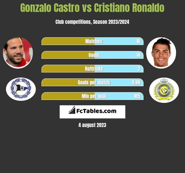Gonzalo Castro vs Cristiano Ronaldo