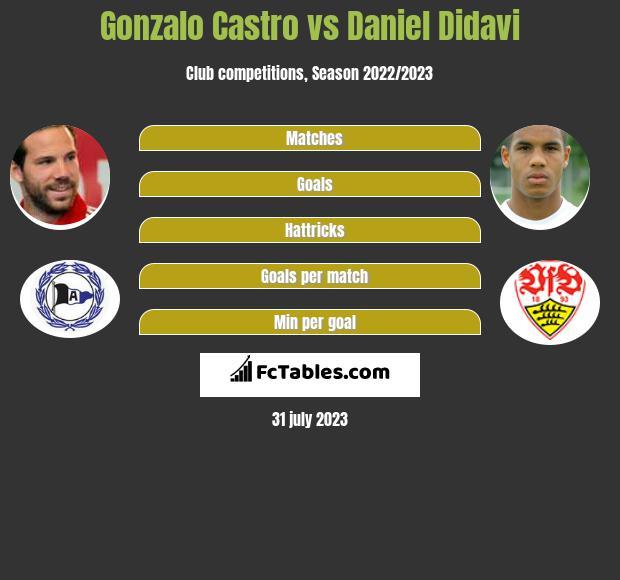 Gonzalo Castro vs Daniel Didavi infographic