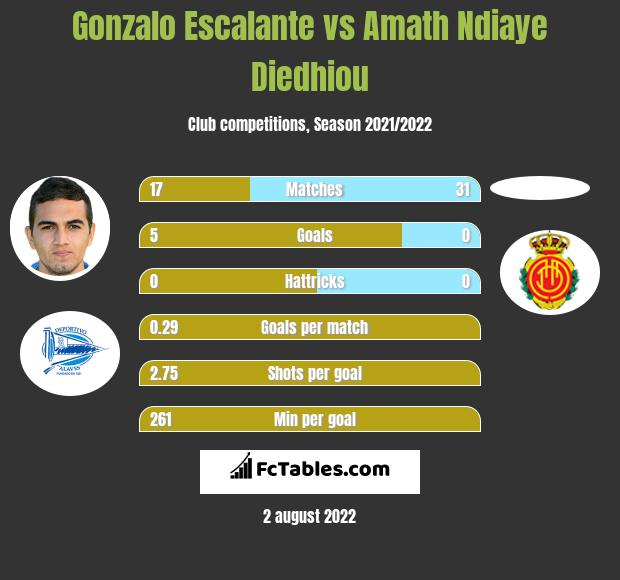 Gonzalo Escalante vs Amath Ndiaye Diedhiou infographic