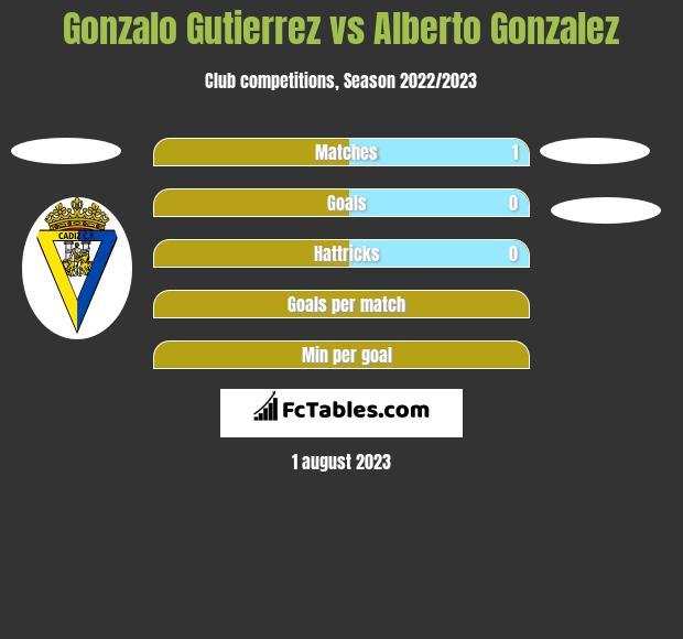 Gonzalez gutierrez alberto