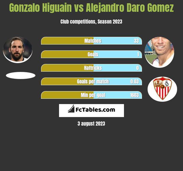 Gonzalo Higuain vs Alejandro Daro Gomez h2h player stats