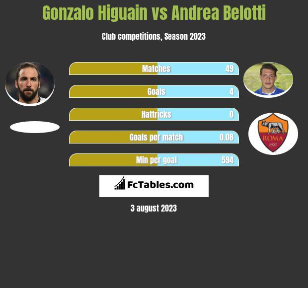 Gonzalo Higuain vs Andrea Belotti infographic