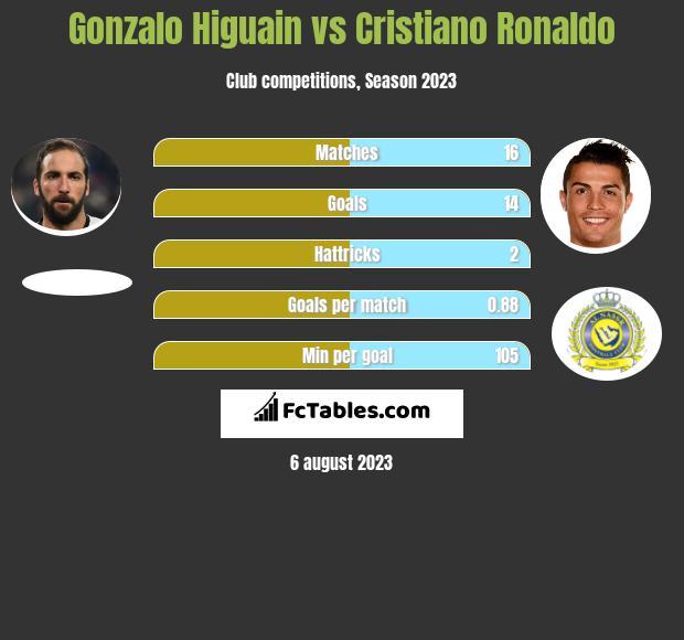 Gonzalo Higuain vs Cristiano Ronaldo infographic