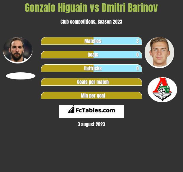 Gonzalo Higuain vs Dmitri Barinov infographic
