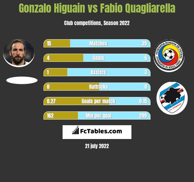 Gonzalo Higuain vs Fabio Quagliarella h2h player stats