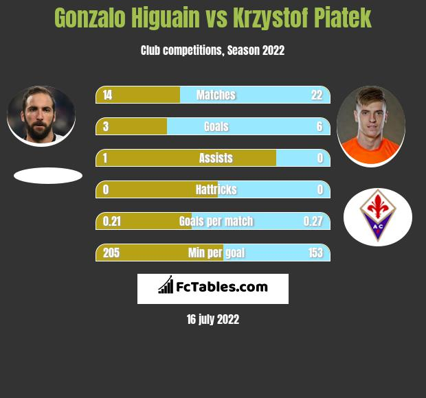Gonzalo Higuain vs Krzystof Piatek h2h player stats