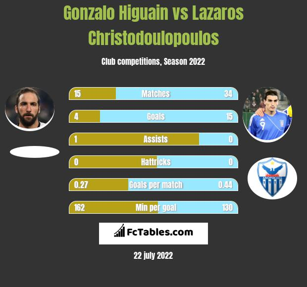 Gonzalo Higuain vs Lazaros Christodoulopoulos h2h player stats