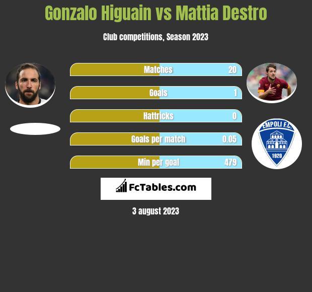 Gonzalo Higuain vs Mattia Destro h2h player stats