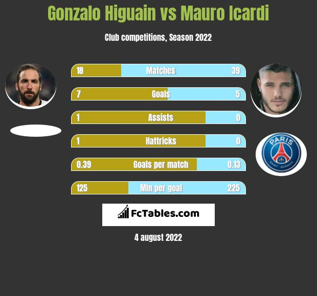 Gonzalo Higuain vs Mauro Icardi h2h player stats